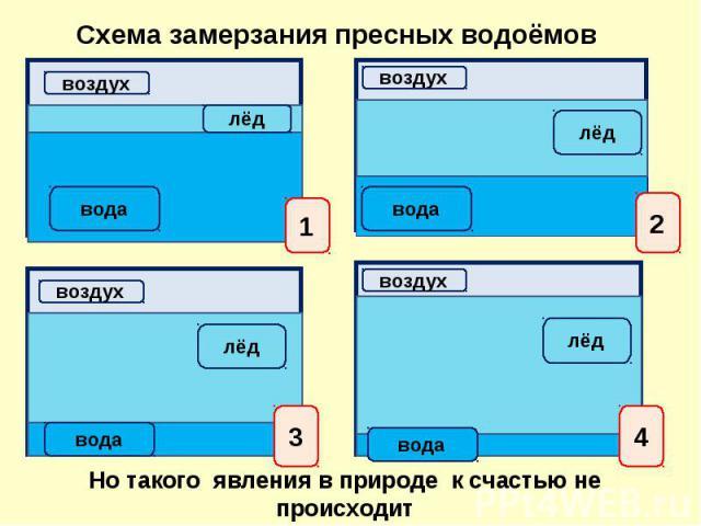 Схема замерзания пресных