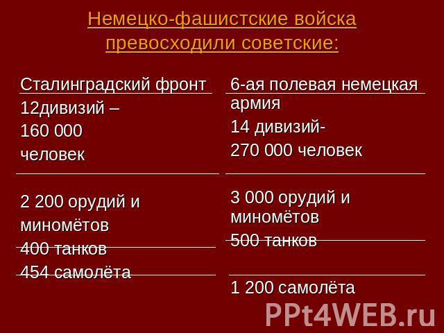 Немецко-фашистские войска превосходили советские: Сталинградский фронт 12дивизий – 160000 человек 2200 орудий и миномётов 400 танков 454 самолёта 6-ая полевая немецкая армия 14 дивизий- 270000 человек 3000 орудий и миномётов 500 танков 1200 самолёта