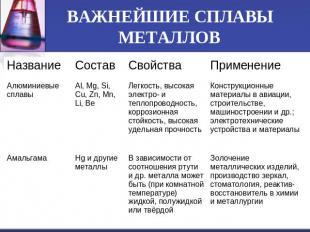 Презентация На Тему Сплавы Металлов