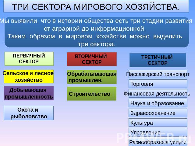 презентация урока нтр и мировое хозяйство