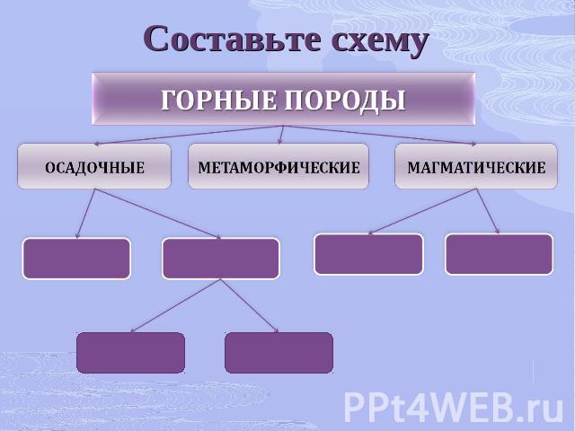 Составьте схему ГОРНЫЕ ПОРОДЫ