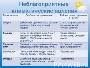 Реферат неблагоприятные климатические явления в россии