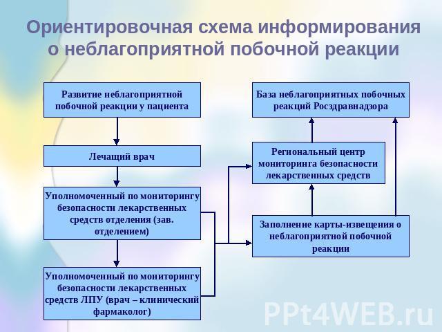 Ориентировочная схема