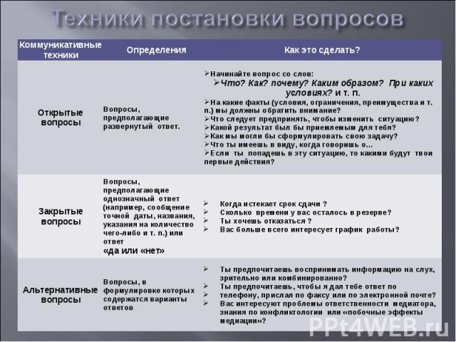 Как создать вопросы на английском языке