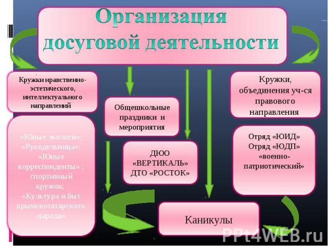 Как сделать досуговую деятельность