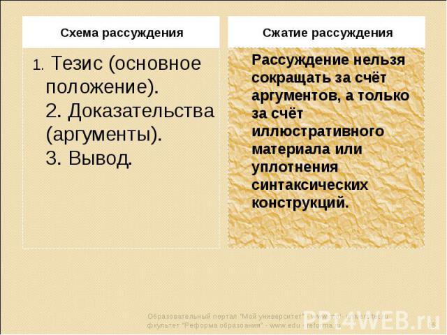 Схема рассуждения 1. Тезис