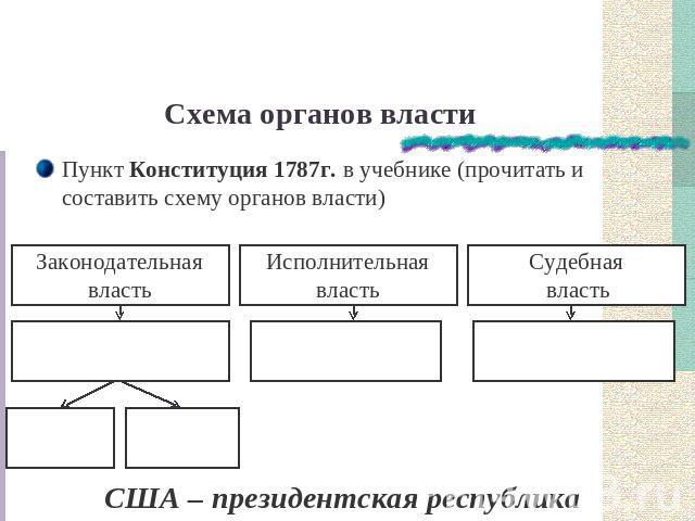 Схема органов власти Пункт