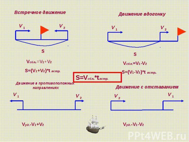 Формула Одновременного Движения 4 Класс Презентация