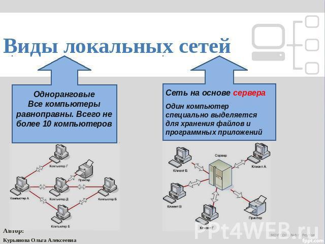 локальные компьютерные сети реферат