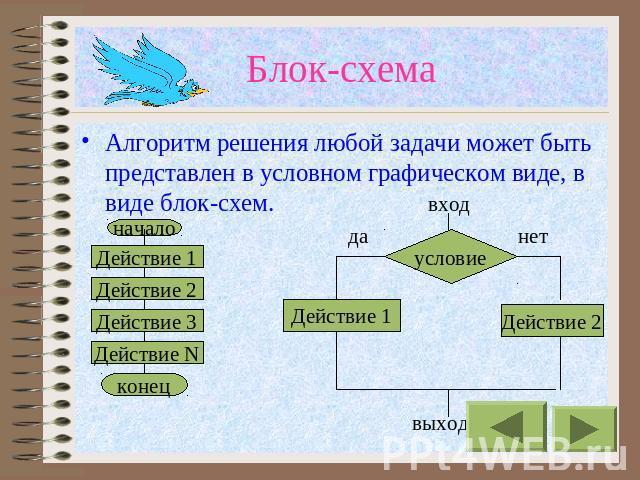 Блок-схема Алгоритм решения