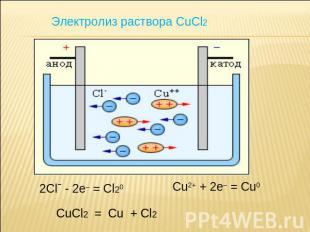 Электролиз раствора CuCl2.