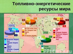 Топливно энергетические ресурсы мира