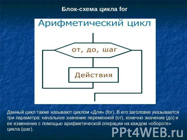 Блок-схема цикла for Данный
