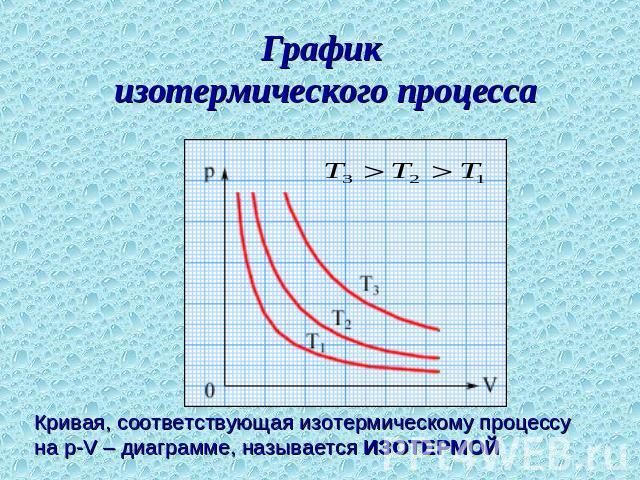 Как сделать изотермический Как сделать изотермический Оформление