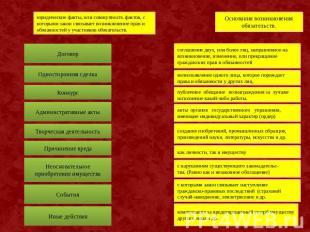 Особенности, изменения и расторжения гражданского договора в деятельности УИС.