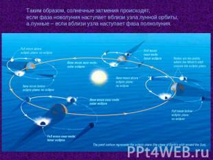 Презентацию по физике на тему лунное затмение