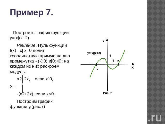 построить график со знаком модуля
