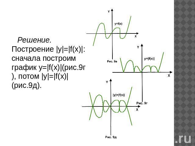 построение графиков функций содержащих переменную под знаком модуля