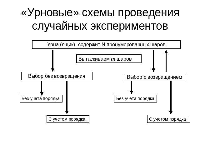 «Урновые» схемы проведения