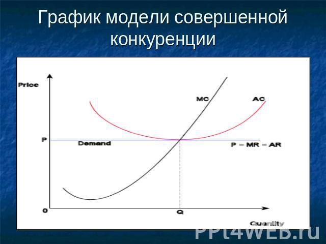 cовершенная конкуренция в экономике: