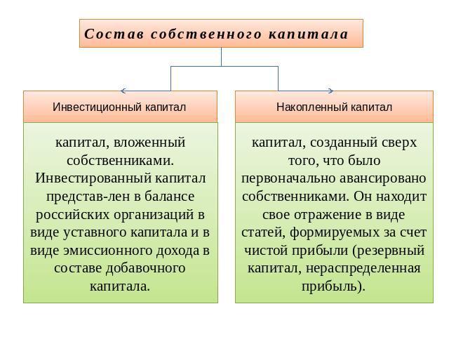 Таким образом,в составе собственного капитала выделяют уставный капитал,добавочный капитал, резервный капитал