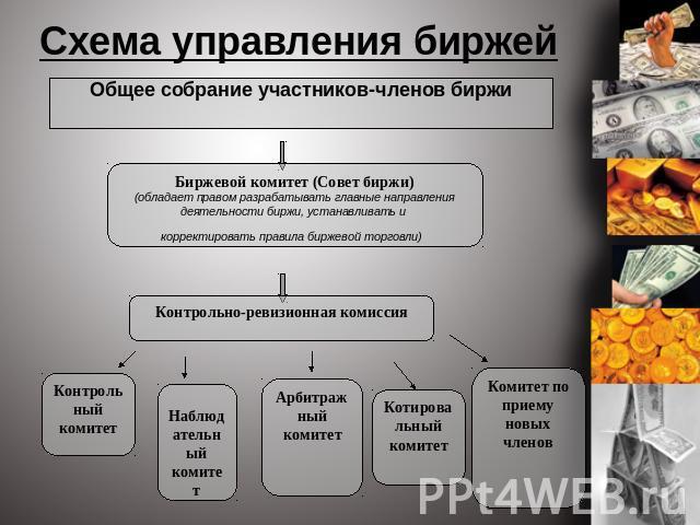 Схема управления биржей Общее