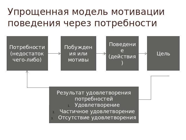 Потребность, мотивация, эмоция и их роль в формировании ...