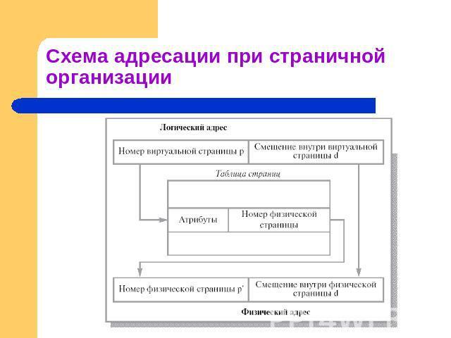 Схема адресации при страничной
