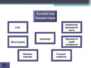 Хозяйство Казахстана ТЭК Металлургия Машино-строение Транспорт Сельское хозяйств