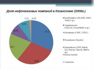 Доля нефтегазовых компаний в Казахстане (2008г.)