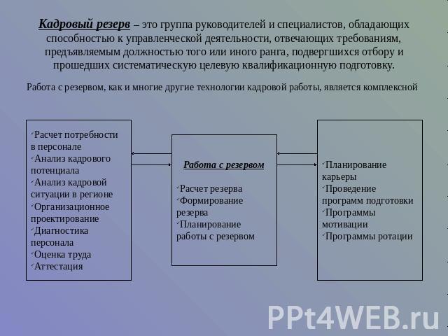 Положение о конкурсе по формированию кадрового резерва