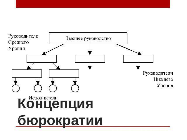 теория бюрократии бюрократическая организация рациональная бюрократия курсовая