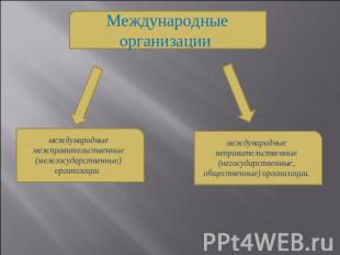 Международные Экономические Организации Презентация Экономика