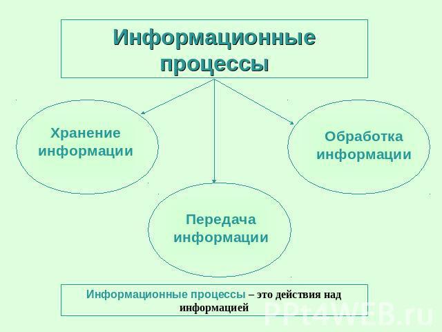 Презентация на тему:  основные информационные процессы и их реализация с помощью компьютера 4 часть