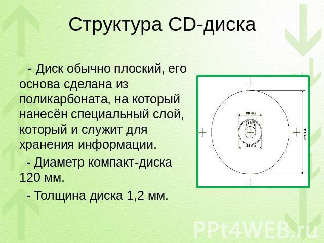 Как сделать запись на компакт диск