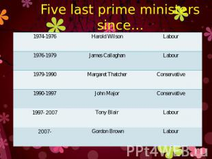 Five last prime ministers since…