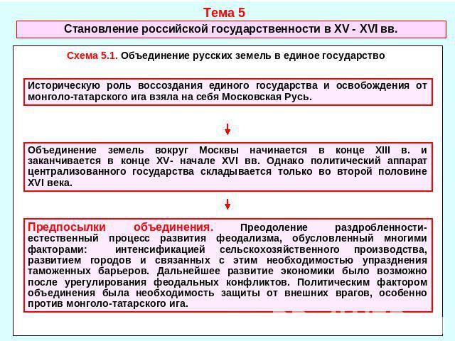 в XV - XVI в Схема 5.1.