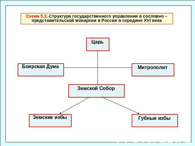 Схема 5.3. Структура
