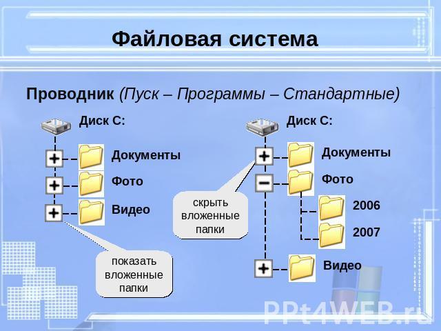 Что такое файл и файловая система