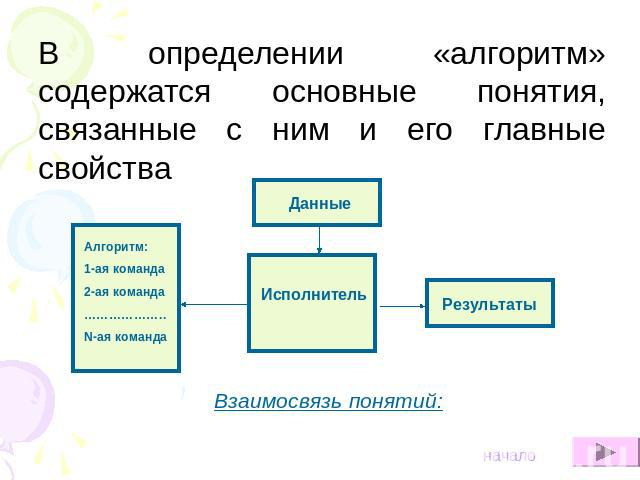 Понятие алгоритм и его свойства реферат > в каталоге Понятие алгоритм и его свойства реферат