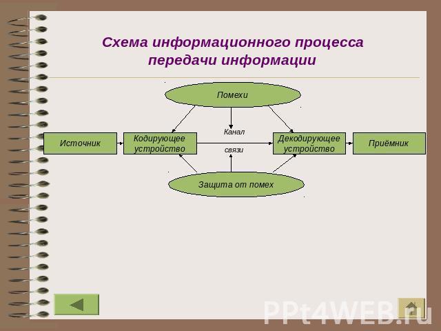 Схема информационного процесса