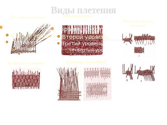 Скачать презентацию плетение