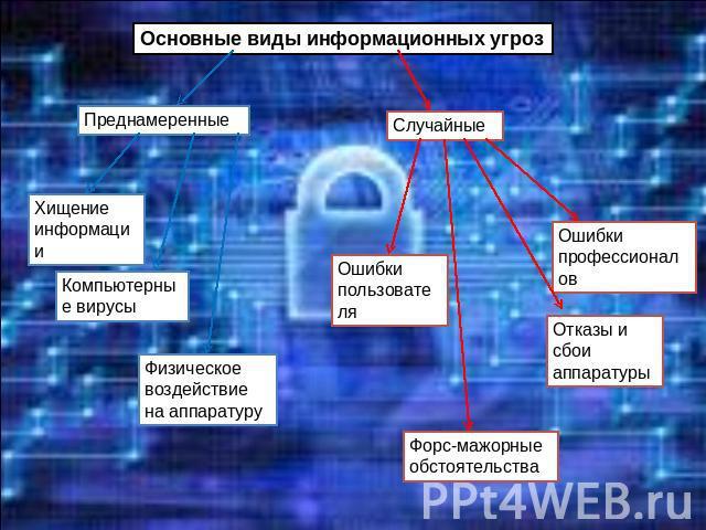 Рис 3 модель косвенных угроз