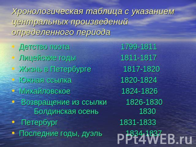 хронологическая таблица по пушкину