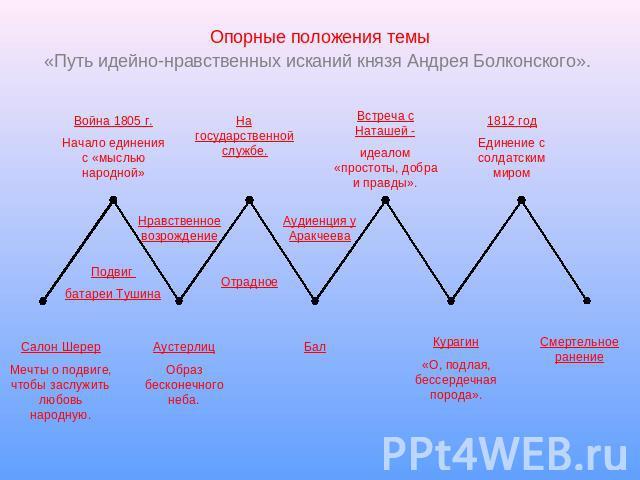 Схема жизненный путь пьера безухова