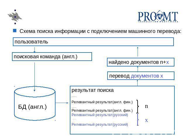 Схема поиска информации с