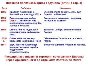 Внутренняя и Внешняя Политика Бориса Годунова ГДЗ