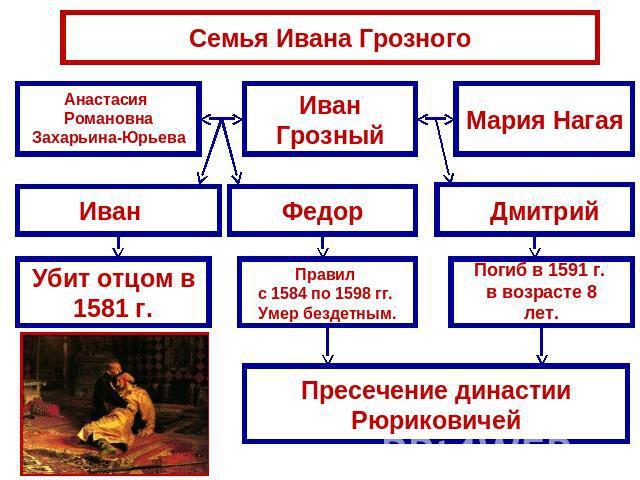 Семья Ивана Грозного