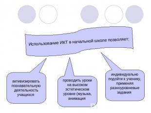 Презентация использование икт на уроках в начальной