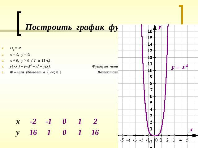 График функции y x 3ax 2bxc - 1123